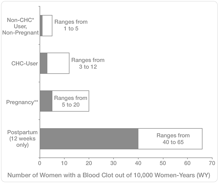 Figure Showing the Likelihood of Developing a Serious Blood Clot (Venous Thromboembolism [VTE]) During CHC (Combination Hormonal Contraception) Use Compared to Pregnancy, Postpartum and Non-CHC Non-Pregnant Use